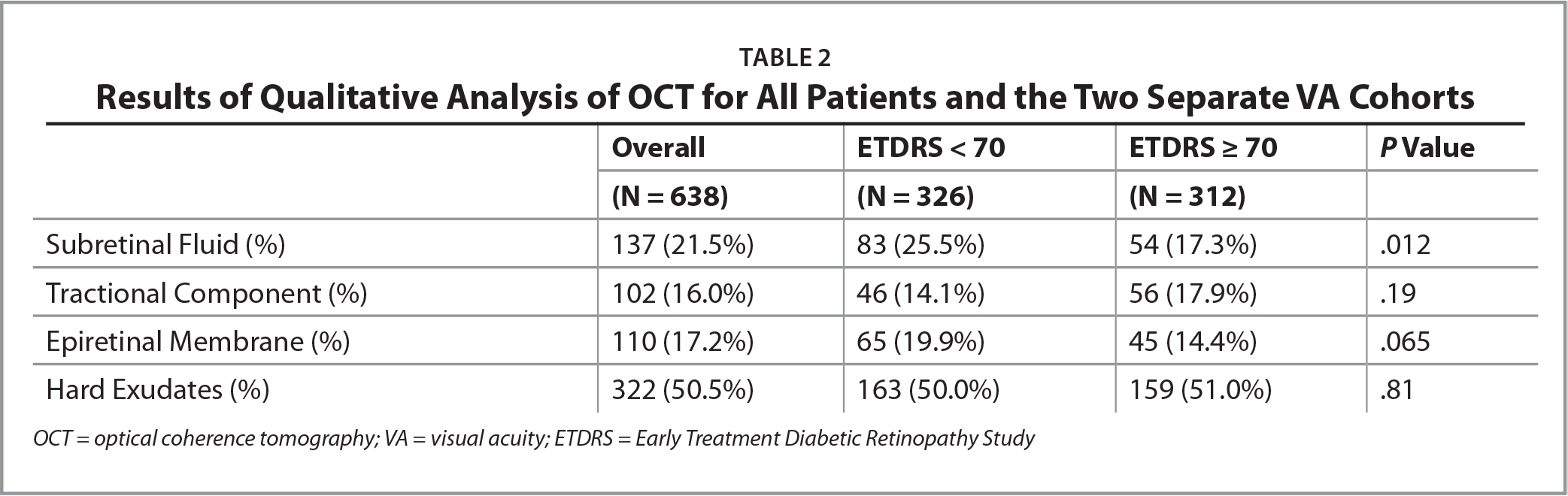 Results of Qualitative Analysis of OCT for All Patients and the Two Separate VA Cohorts