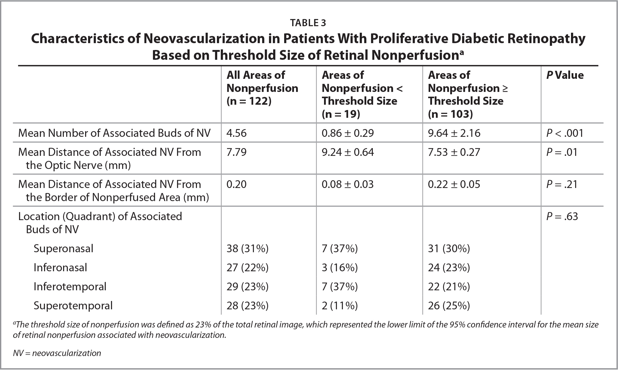 Characteristics of Neovascularization in Patients With Proliferative Diabetic Retinopathy Based on Threshold Size of Retinal Nonperfusiona