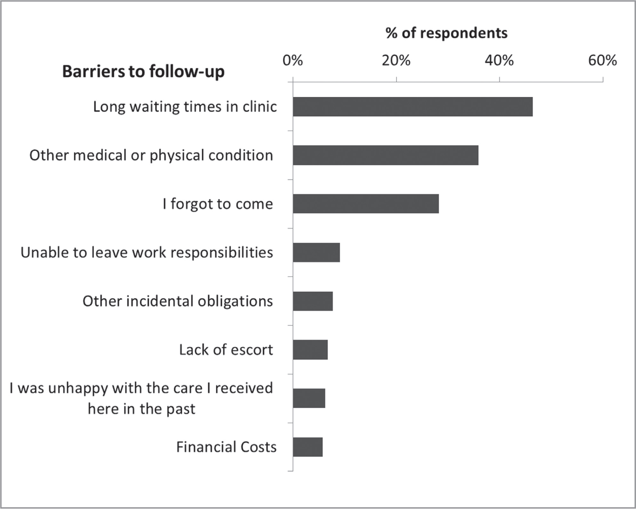 "Self-reported patient barriers to follow-up. Barriers not included had a less-than-5% response rate (ie, ""having the office reschedule my appointments,"" ""lost wages,"" ""other serious personal issues,"" etc.)"