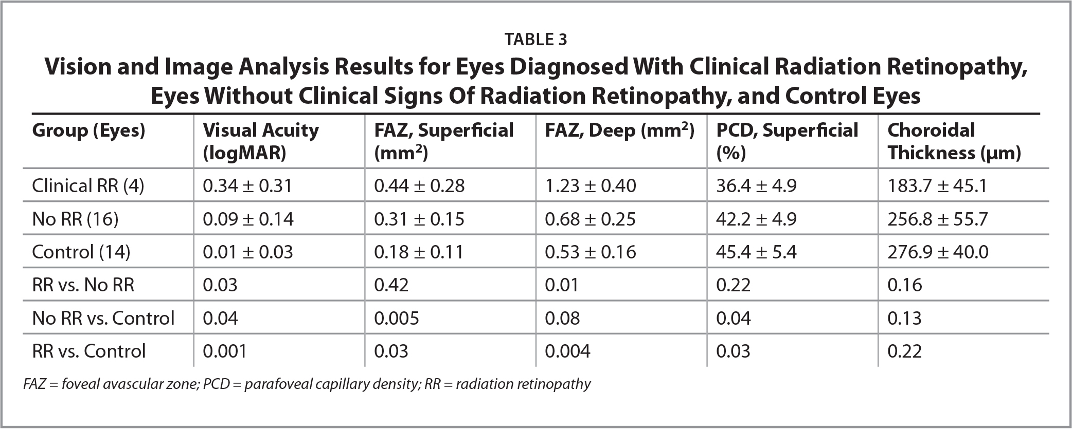 Vision and Image Analysis Results for Eyes Diagnosed With Clinical Radiation Retinopathy, Eyes Without Clinical Signs Of Radiation Retinopathy, and Control Eyes