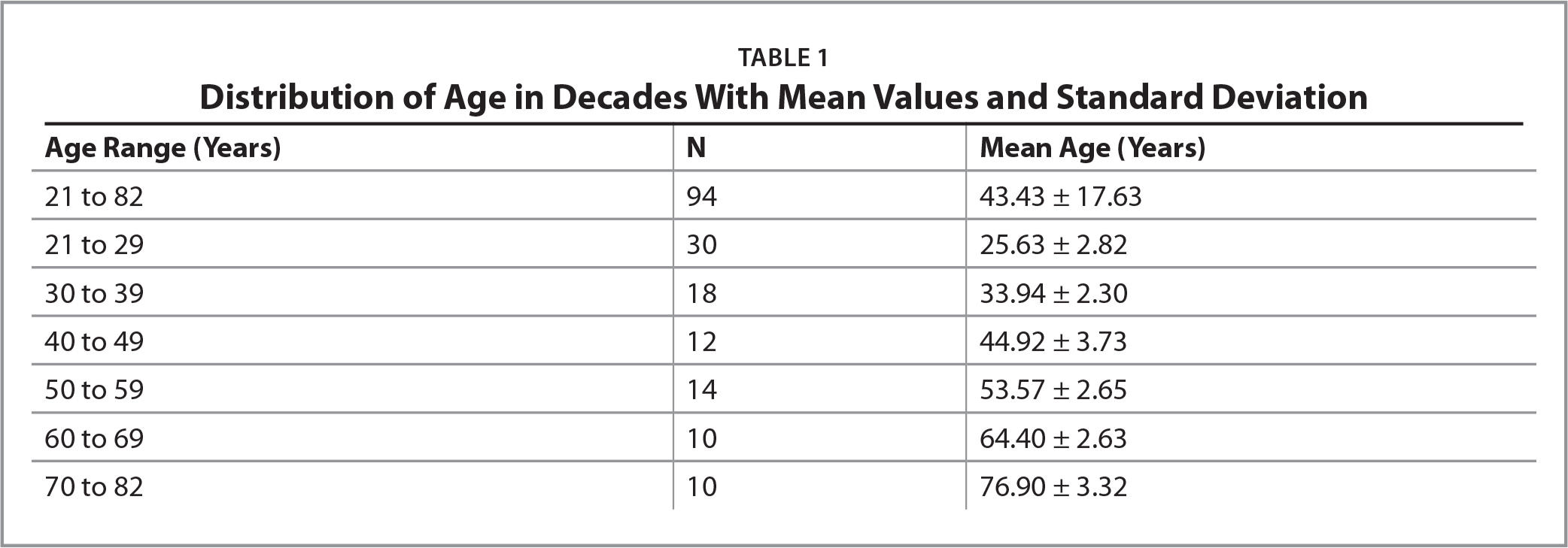 Distribution of Age in Decades With Mean Values and Standard Deviation