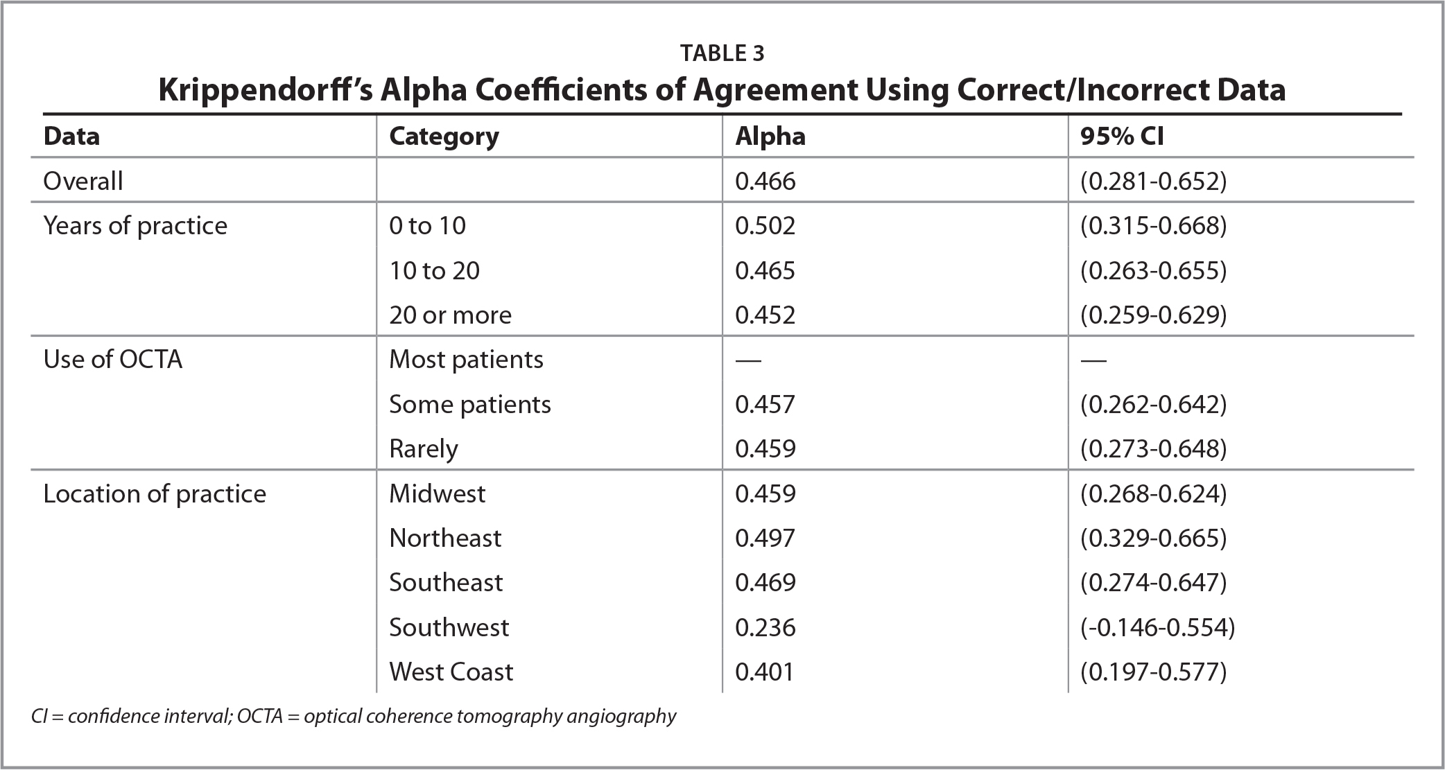 Krippendorff's Alpha Coefficients of Agreement Using Correct/Incorrect Data
