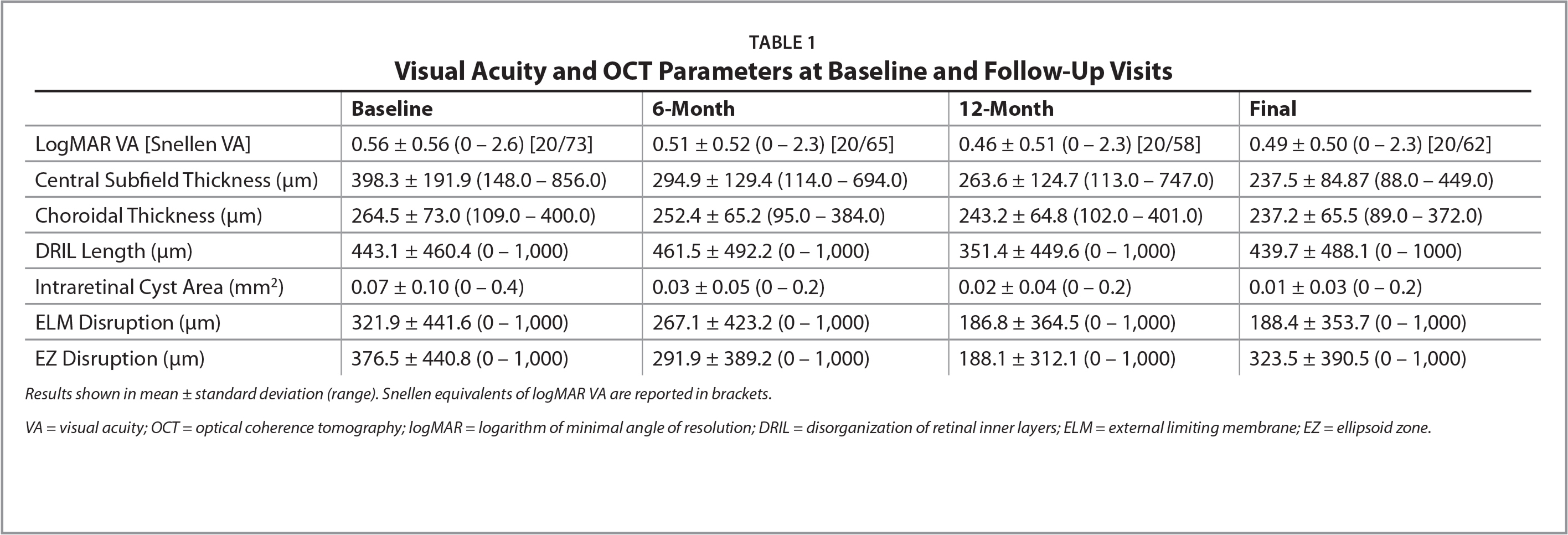 Visual Acuity and OCT Parameters at Baseline and Follow-Up Visits