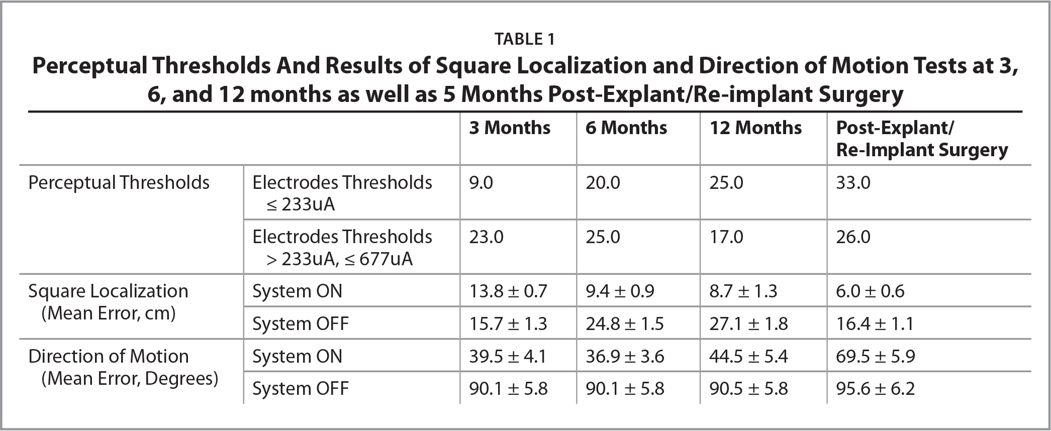 Perceptual Thresholds And Results of Square Localization and Direction of Motion Tests at 3, 6, and 12 months as well as 5 Months Post-Explant/Re-implant Surgery
