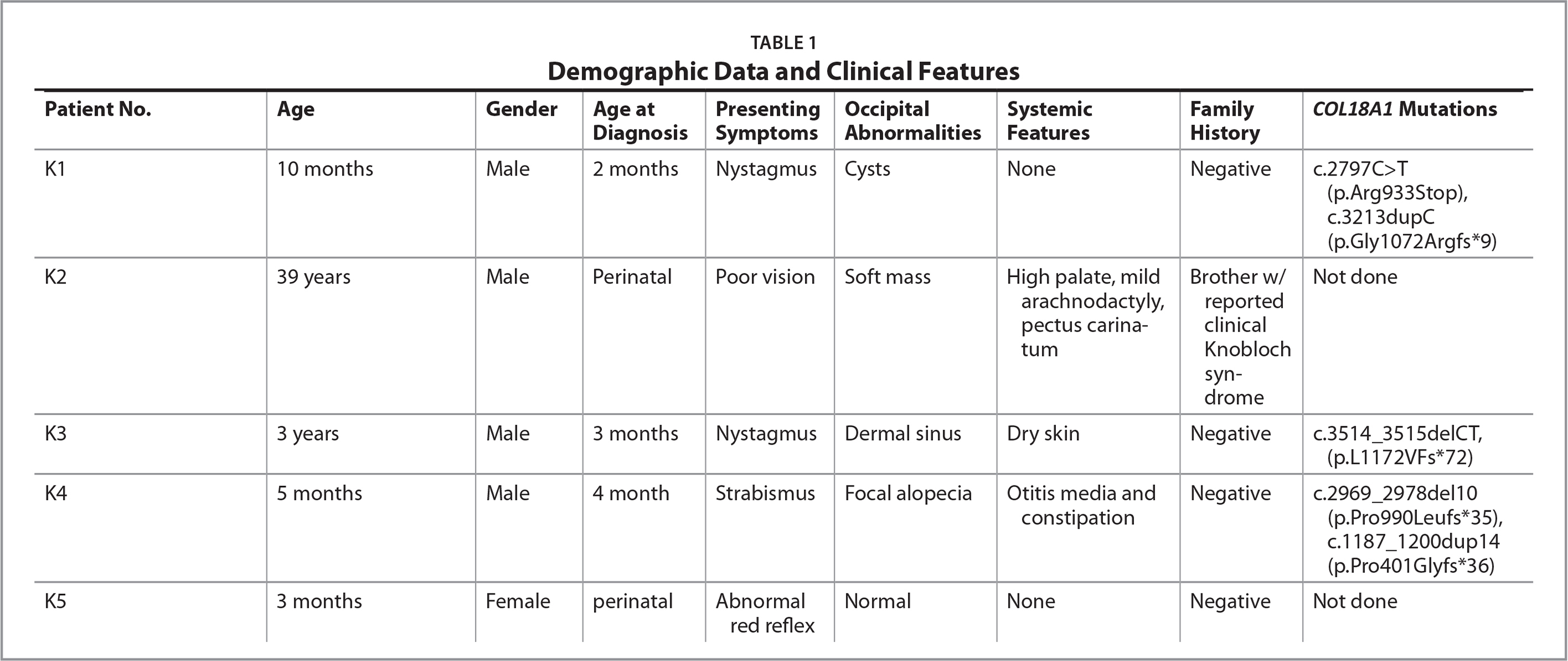 Demographic Data and Clinical Features