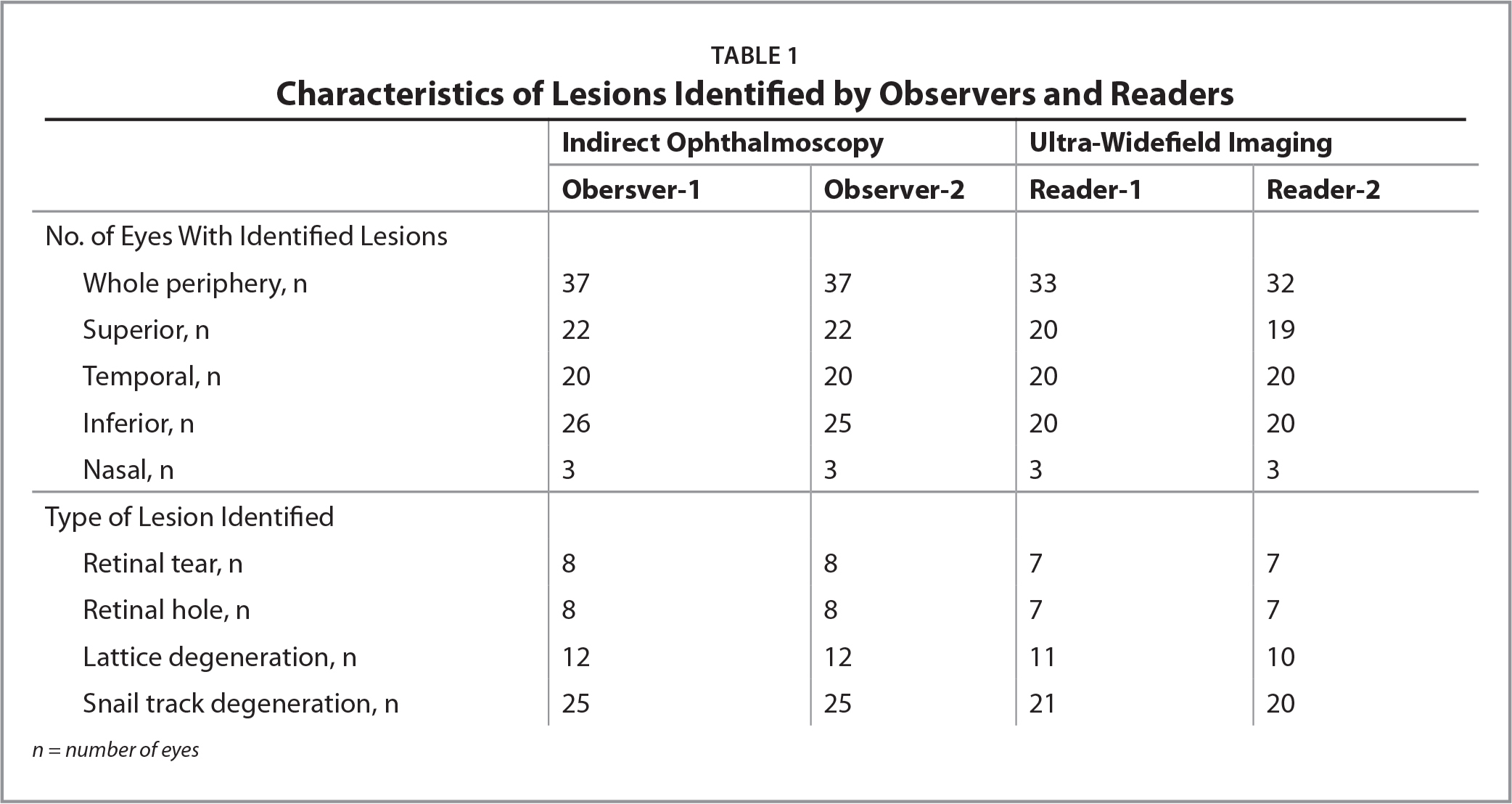 Characteristics of Lesions Identified by Observers and Readers