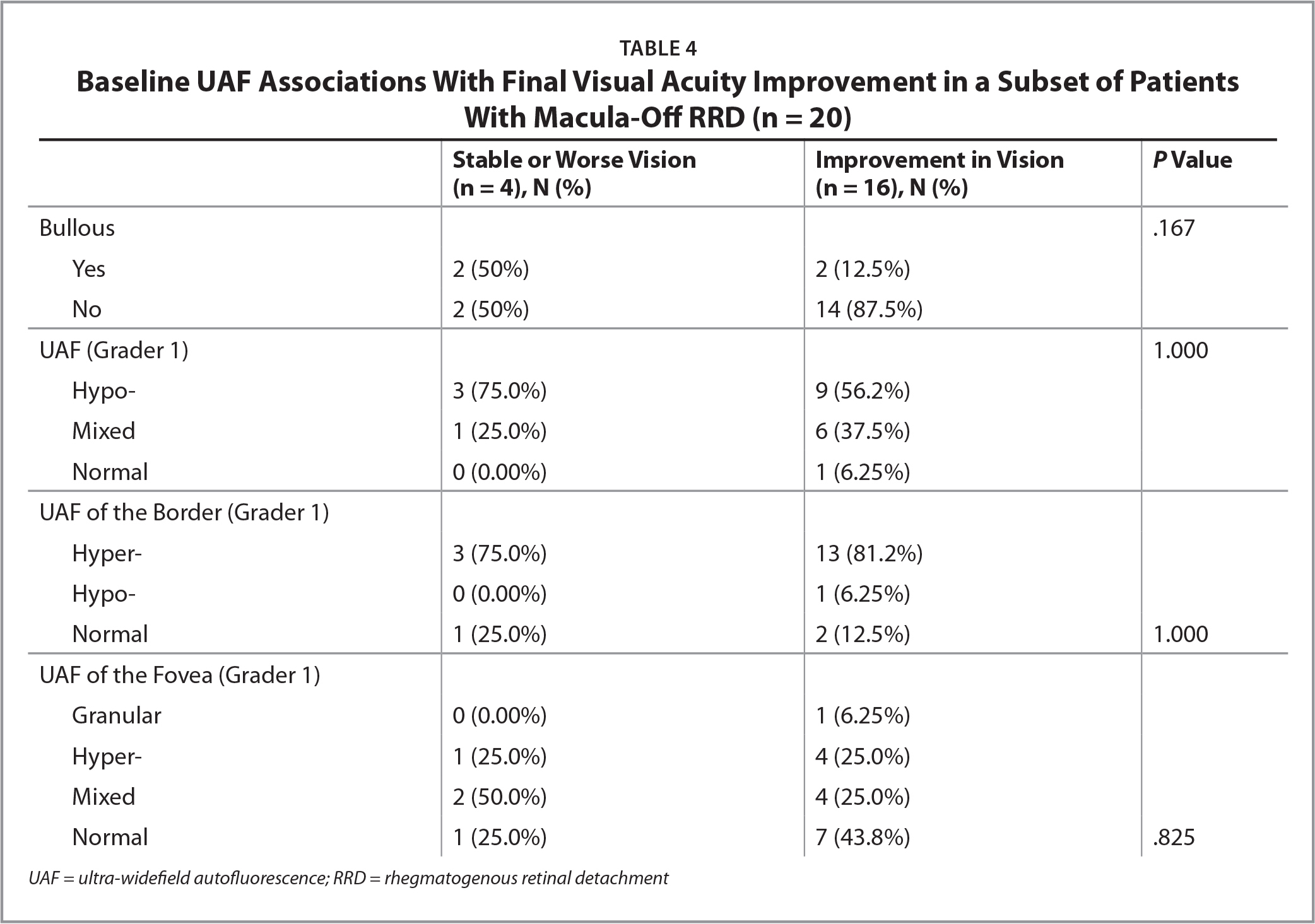 Baseline UAF Associations With Final Visual Acuity Improvement in a Subset of Patients With Macula-Off RRD (n = 20)