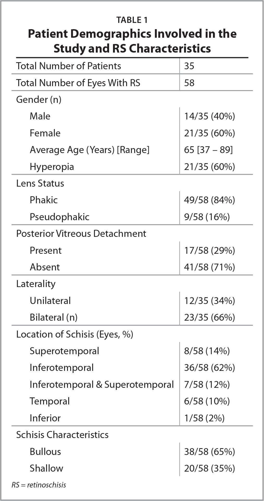 Patient Demographics Involved in the Study and RS Characteristics