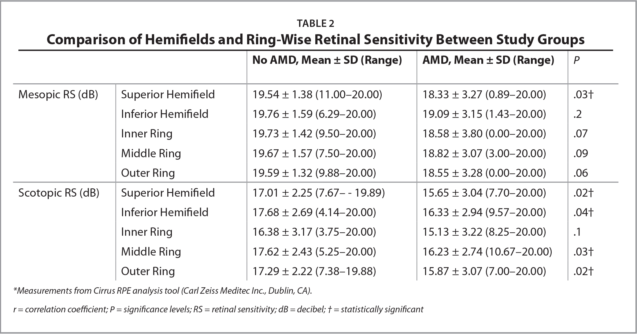 Comparison of Hemifields and Ring-Wise Retinal Sensitivity Between Study Groups