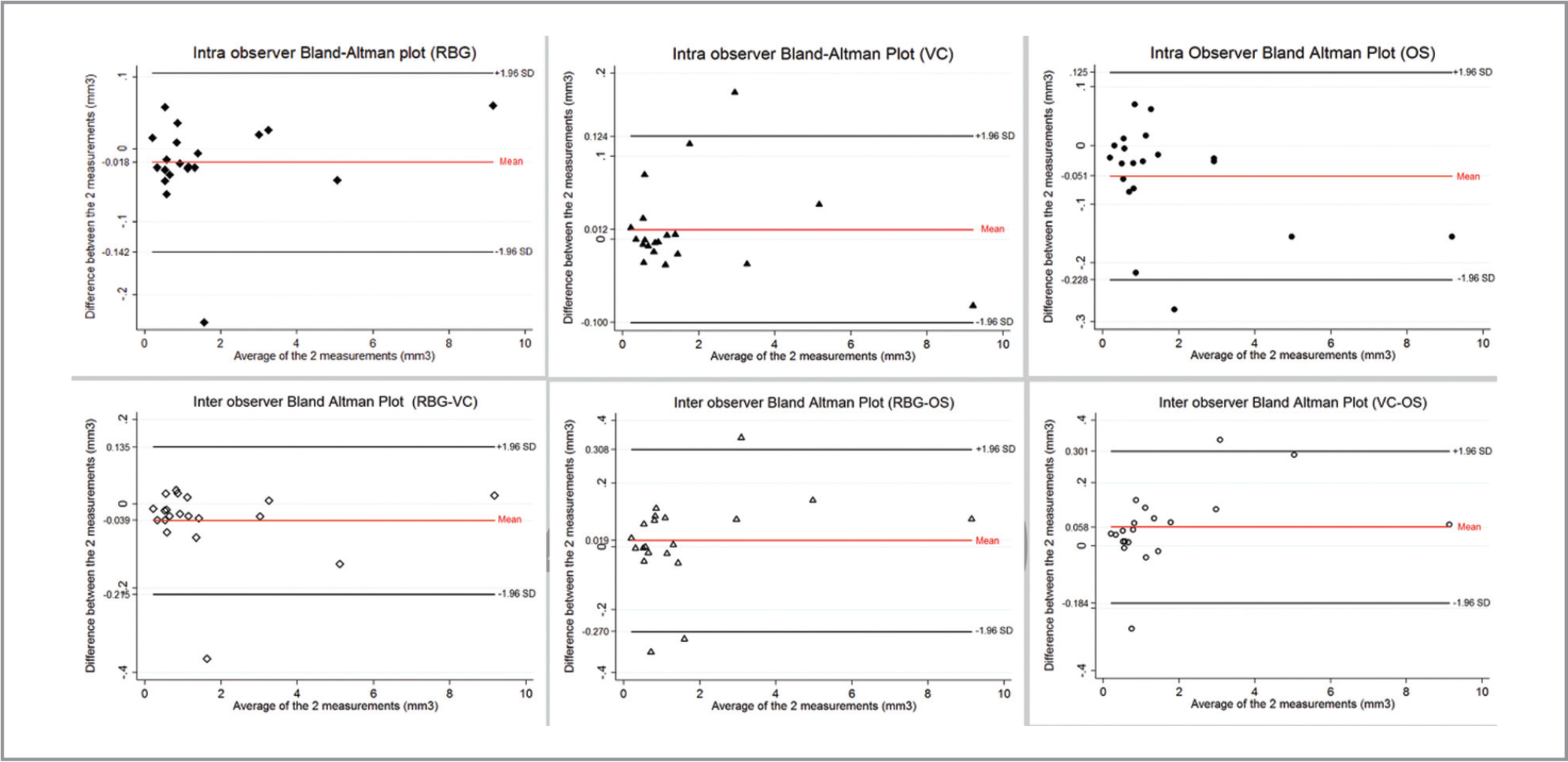 Bland-Altman analysis plots of intra- and interobserver measurements of the three readers (RBG, VC, OS).