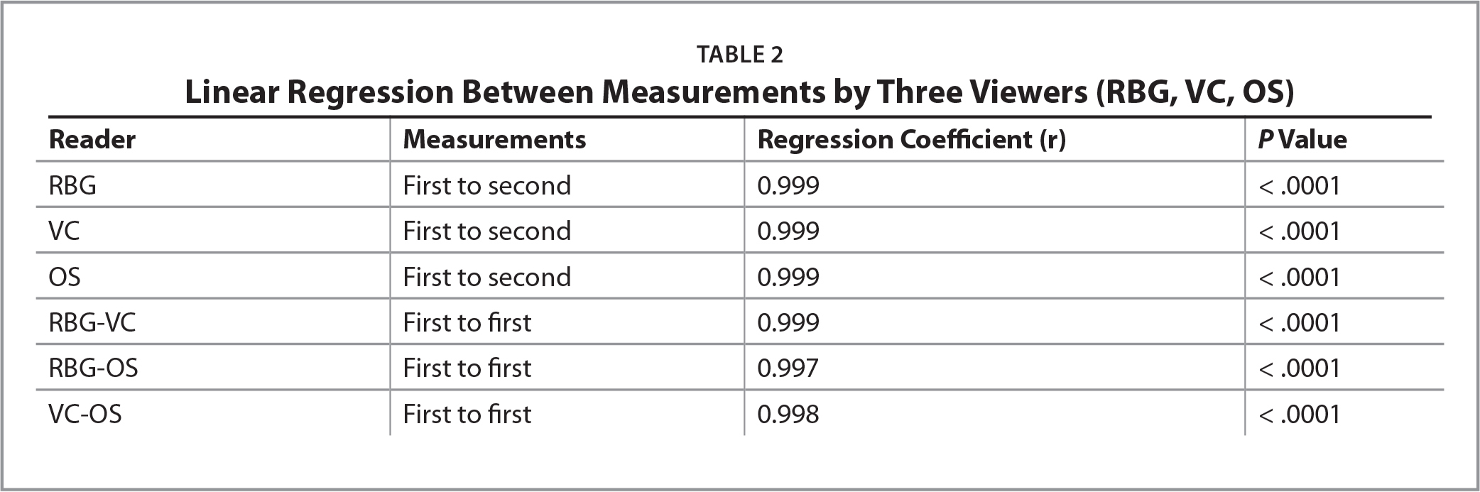 Linear Regression Between Measurements by Three Viewers (RBG, VC, OS)