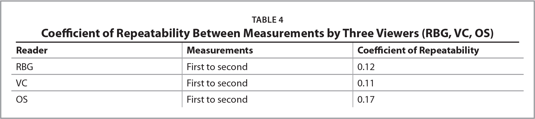 Coefficient of Repeatability Between Measurements by Three Viewers (RBG, VC, OS)