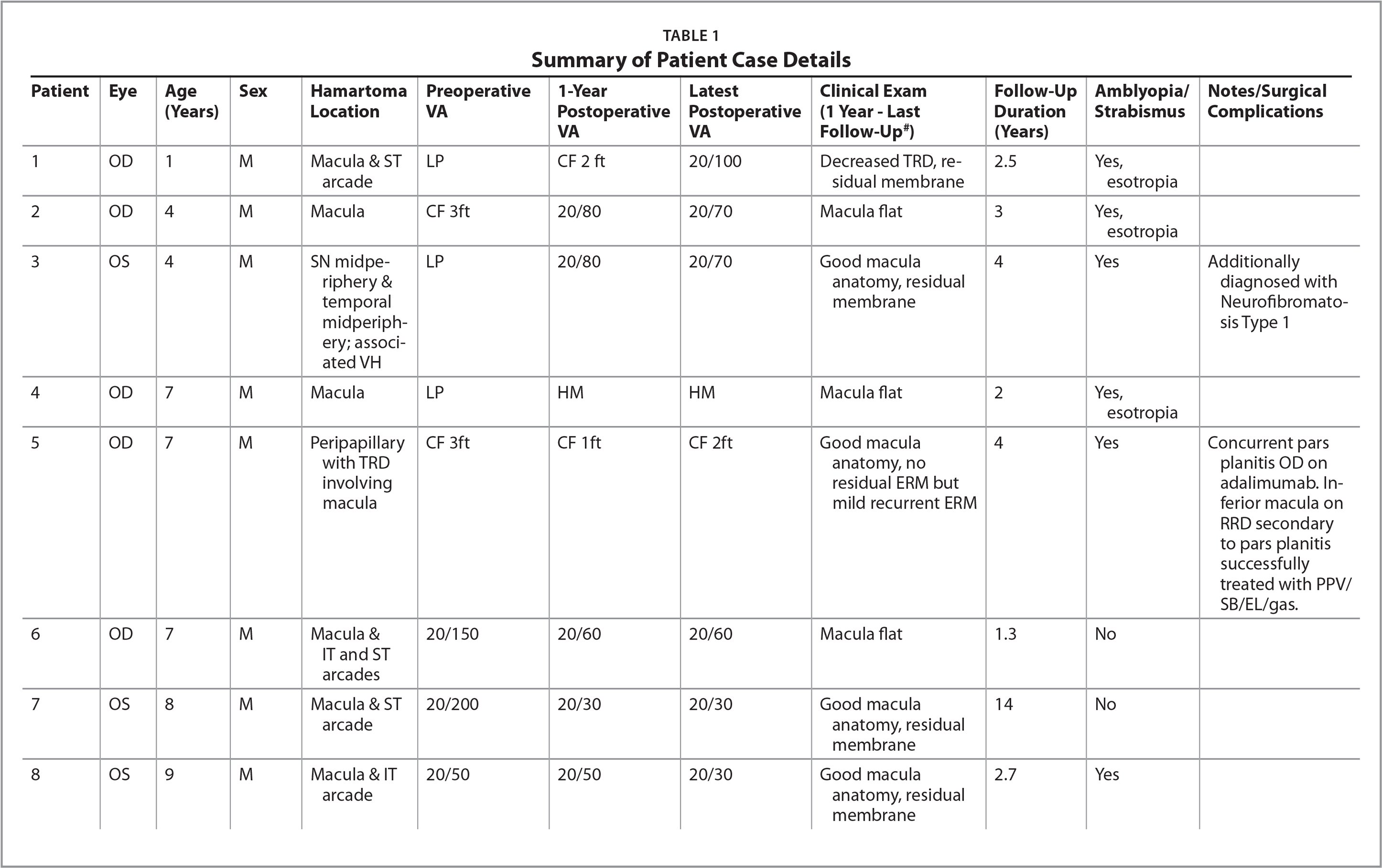 Summary of Patient Case Details