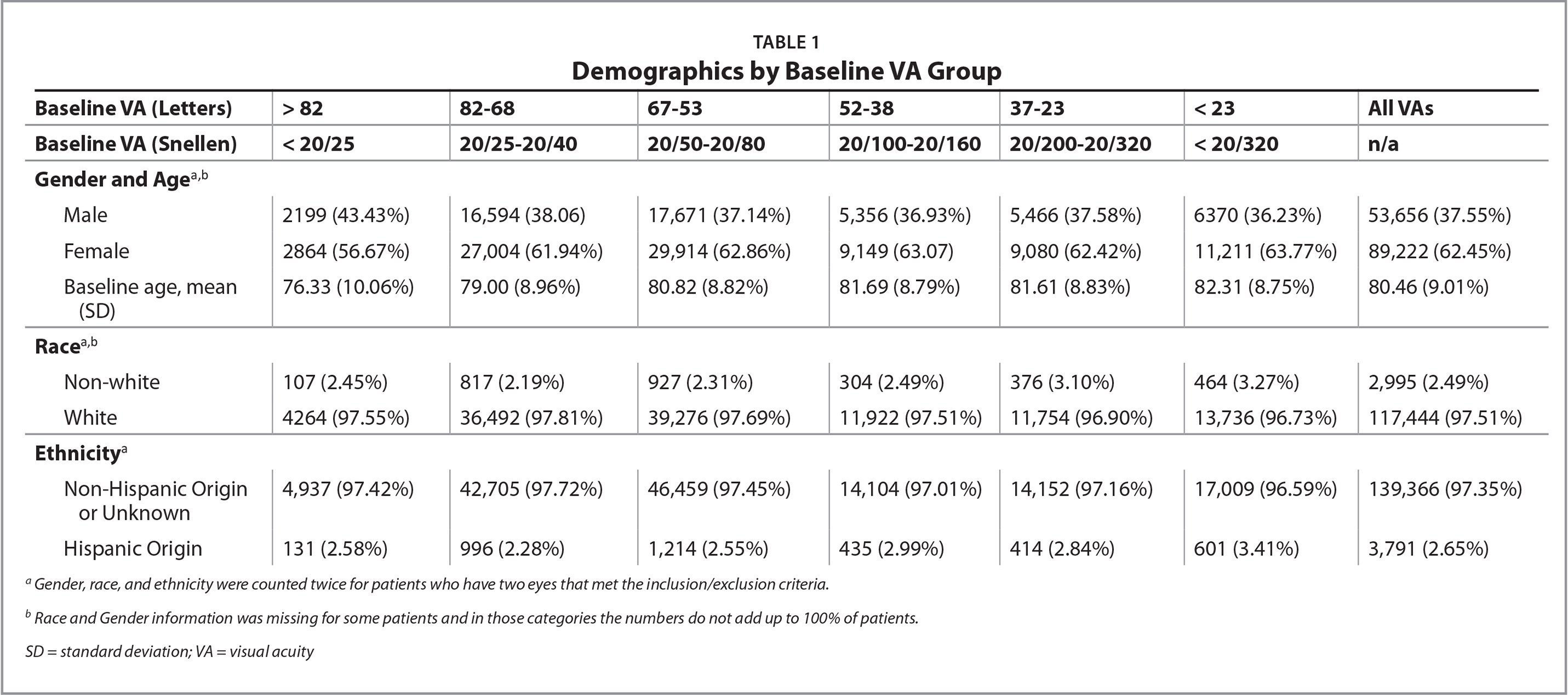 Demographics by Baseline VA Group
