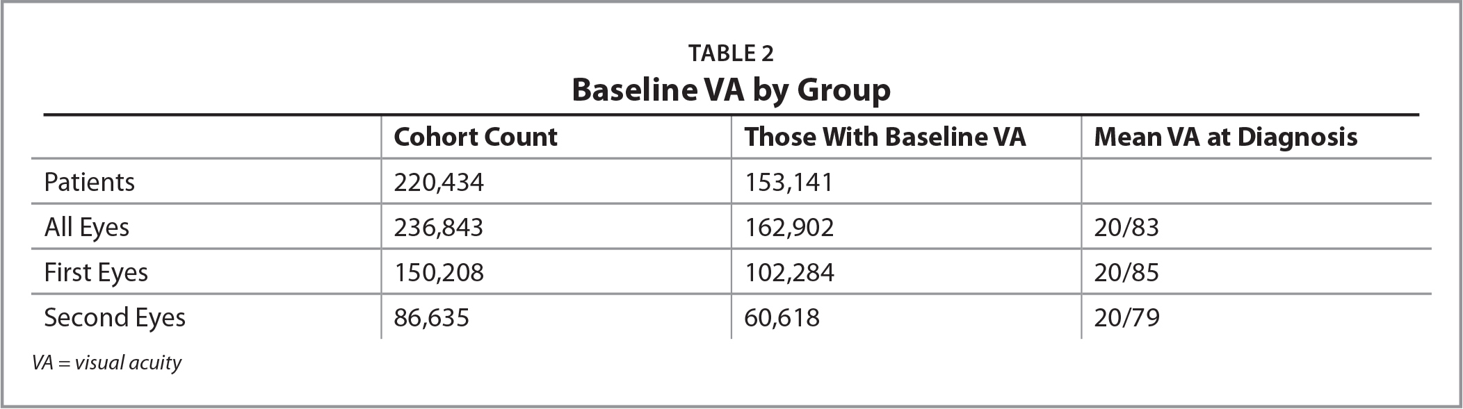 Baseline VA by Group