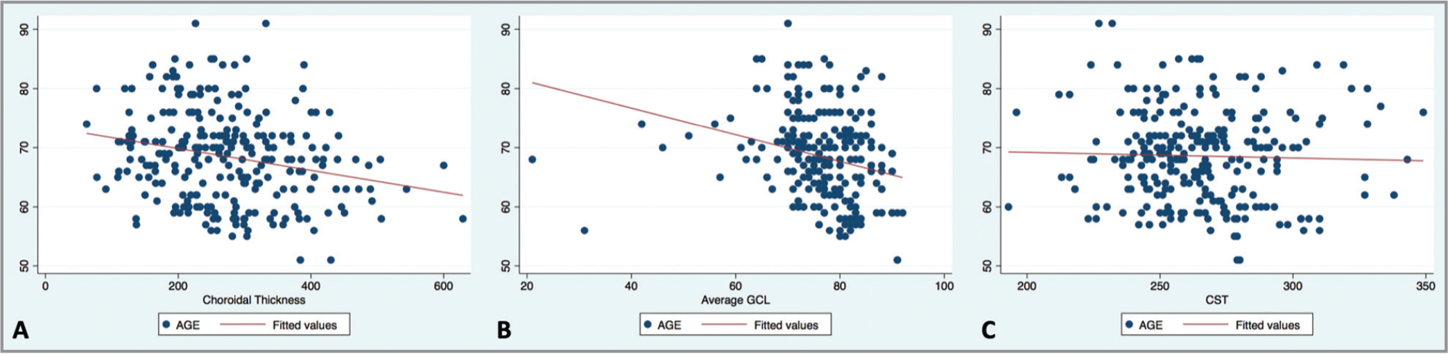 Scatterplots showing associations between age and choroidal thickness (A), average ganglion cell layer-inner plexiform layer (GC-IPL) thickness (B), and central subfield thickness (CST) (C).