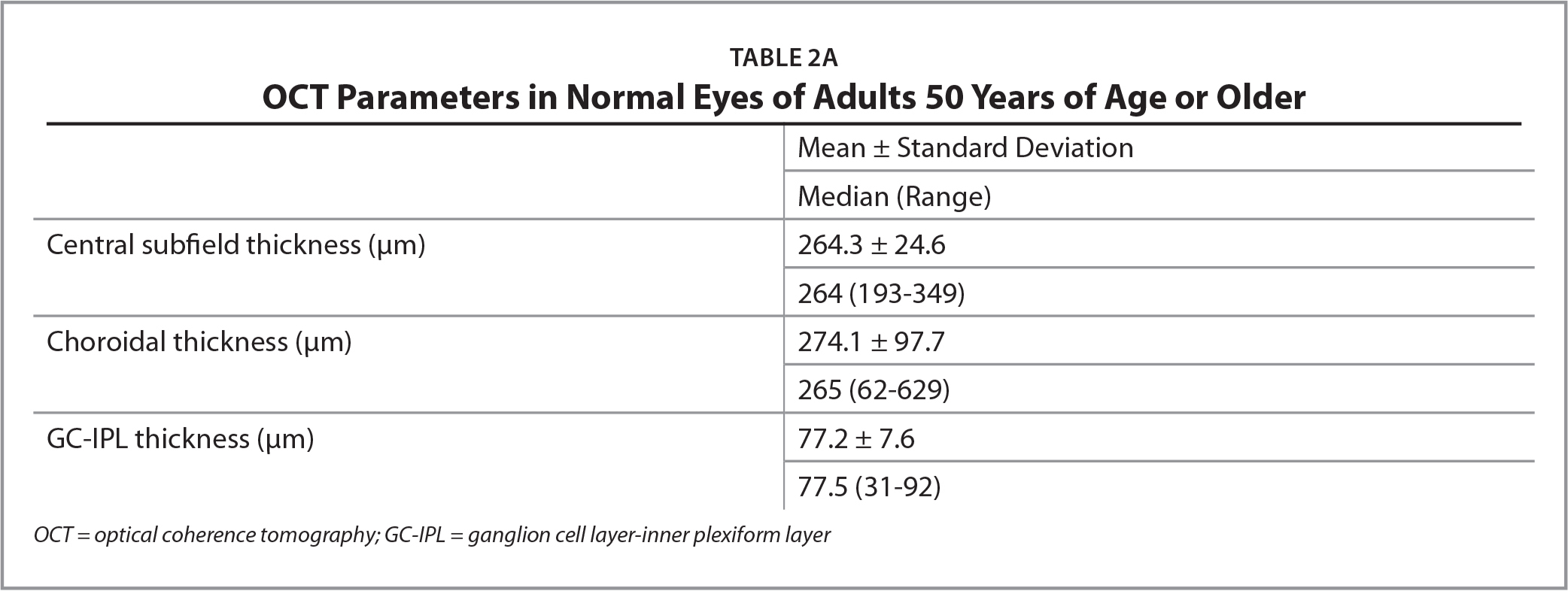 OCT Parameters in Normal Eyes of Adults 50 Years of Age or Older