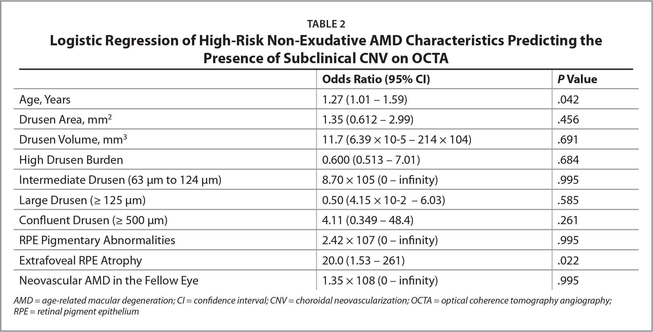 Logistic Regression of High-Risk Non-Exudative AMD Characteristics Predicting the Presence of Subclinical CNV on OCTA