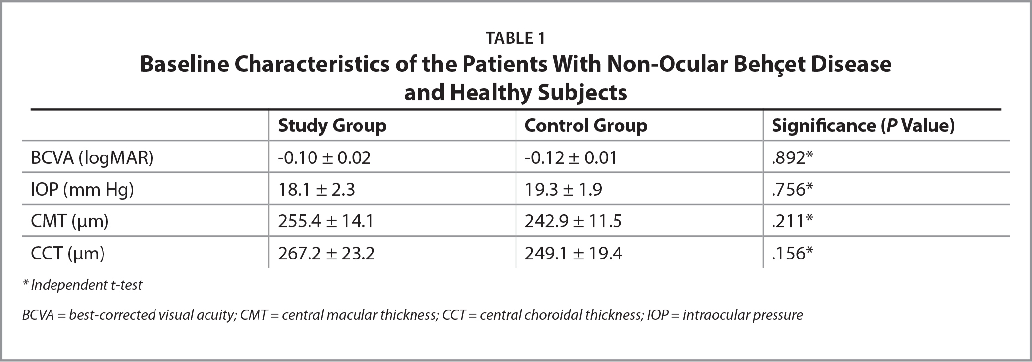 Baseline Characteristics of the Patients With Non-Ocular Behçet Diseaseand Healthy Subjects