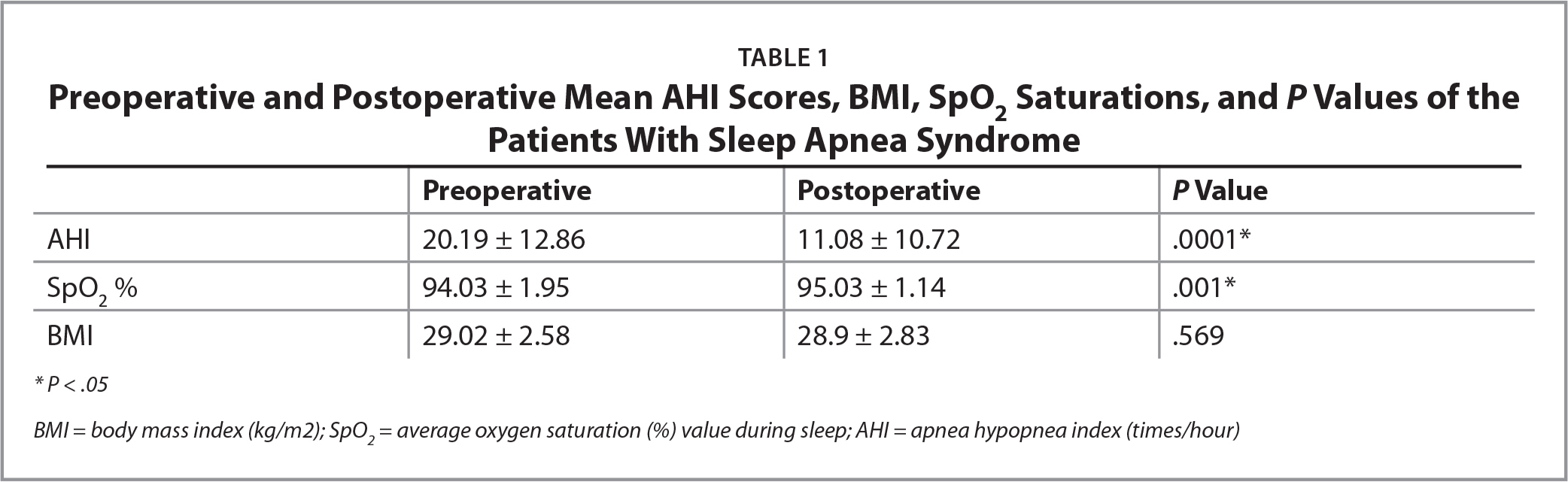 Preoperative and Postoperative Mean AHI Scores, BMI, SpO2 Saturations, and P Values of the Patients With Sleep Apnea Syndrome