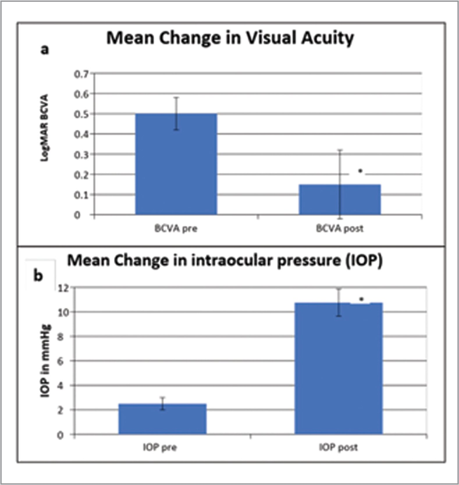 Average change in best-corrected visual acuity (a) and intraocular pressure (b) of patients after surgery; *P value < .05.