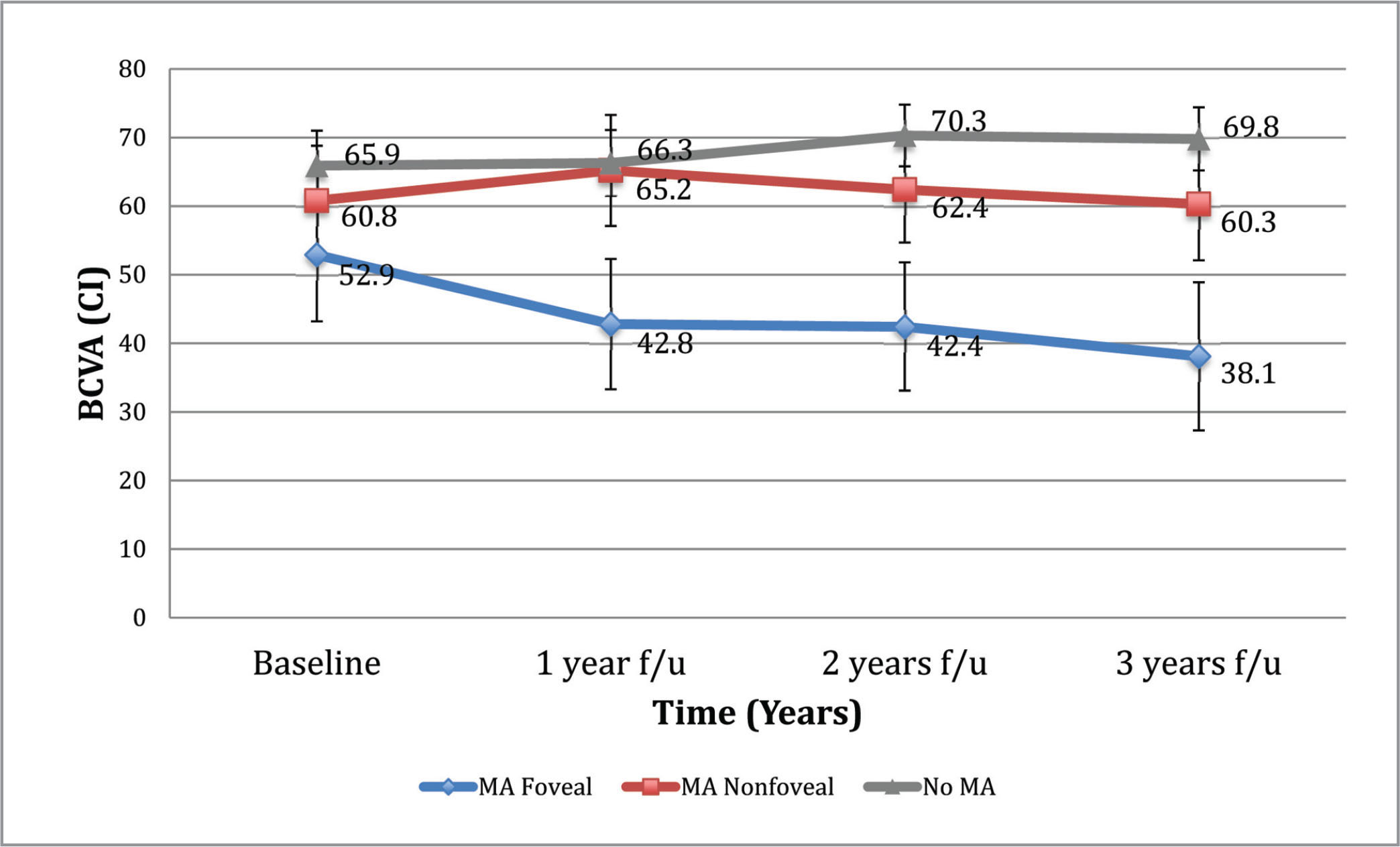 Best-corrected visual acuity (BCVA) progression in foveal macular atrophy (MA), nonfoveal MA, and non-MA patients undergoing anti-vascular endothelial growth factor injections. CI = confidence interval; f/u = follow-up