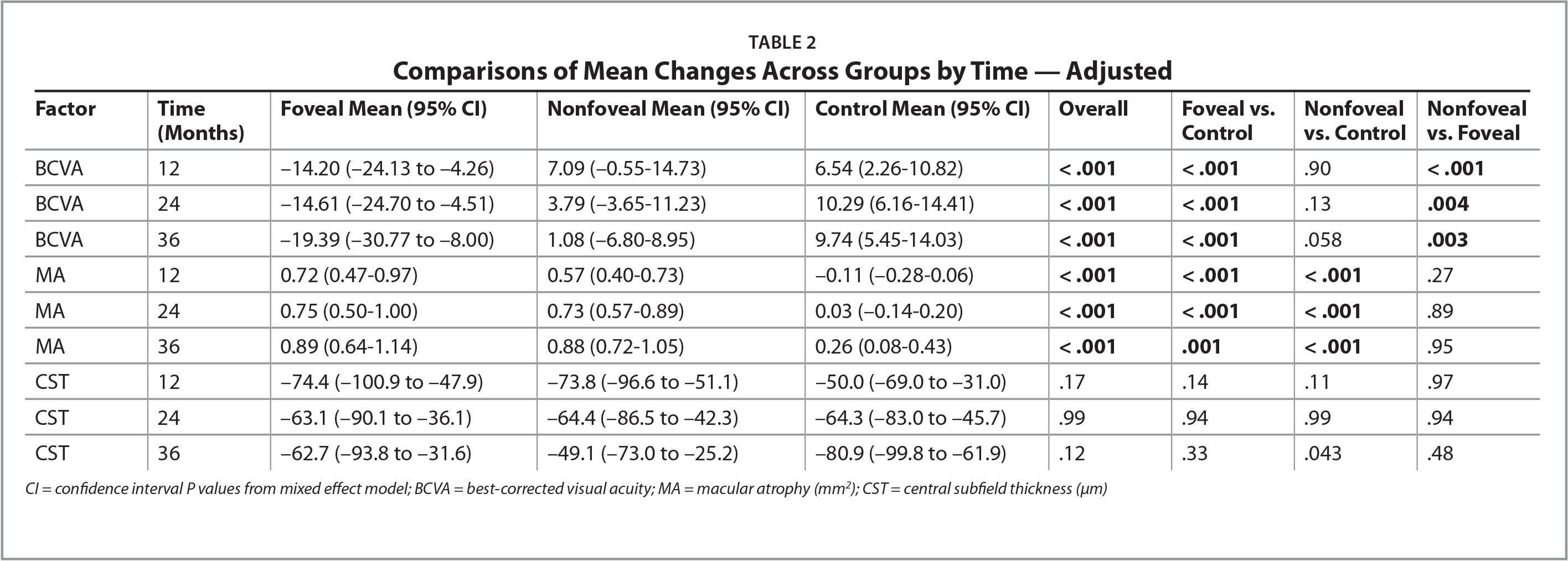 Comparisons of Mean Changes Across Groups by Time — Adjusted