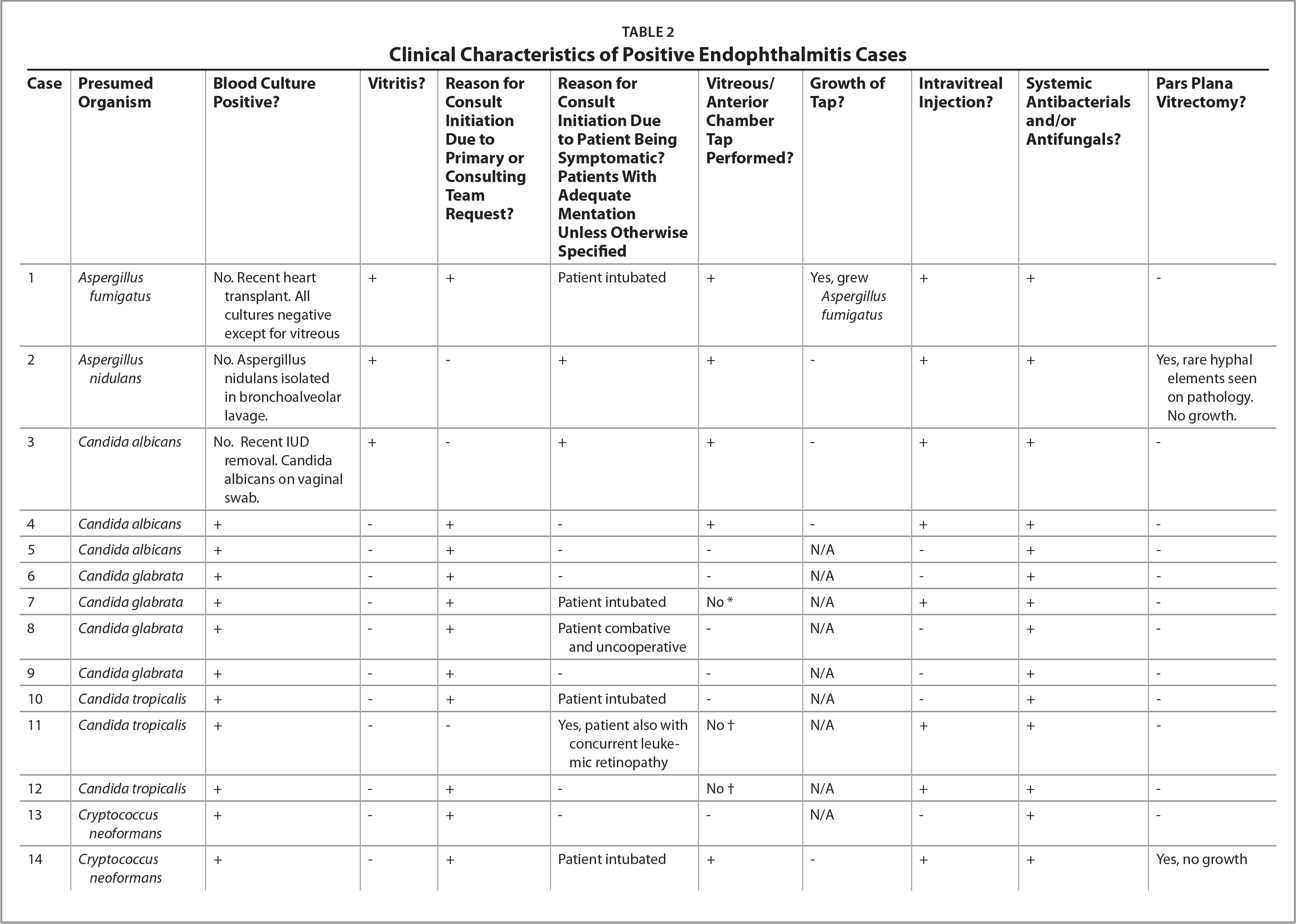 Clinical Characteristics of Positive Endophthalmitis Cases
