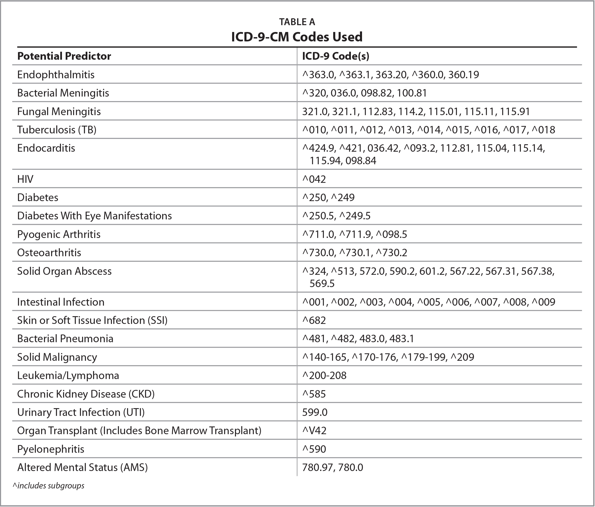 ICD-9-CM Codes Used
