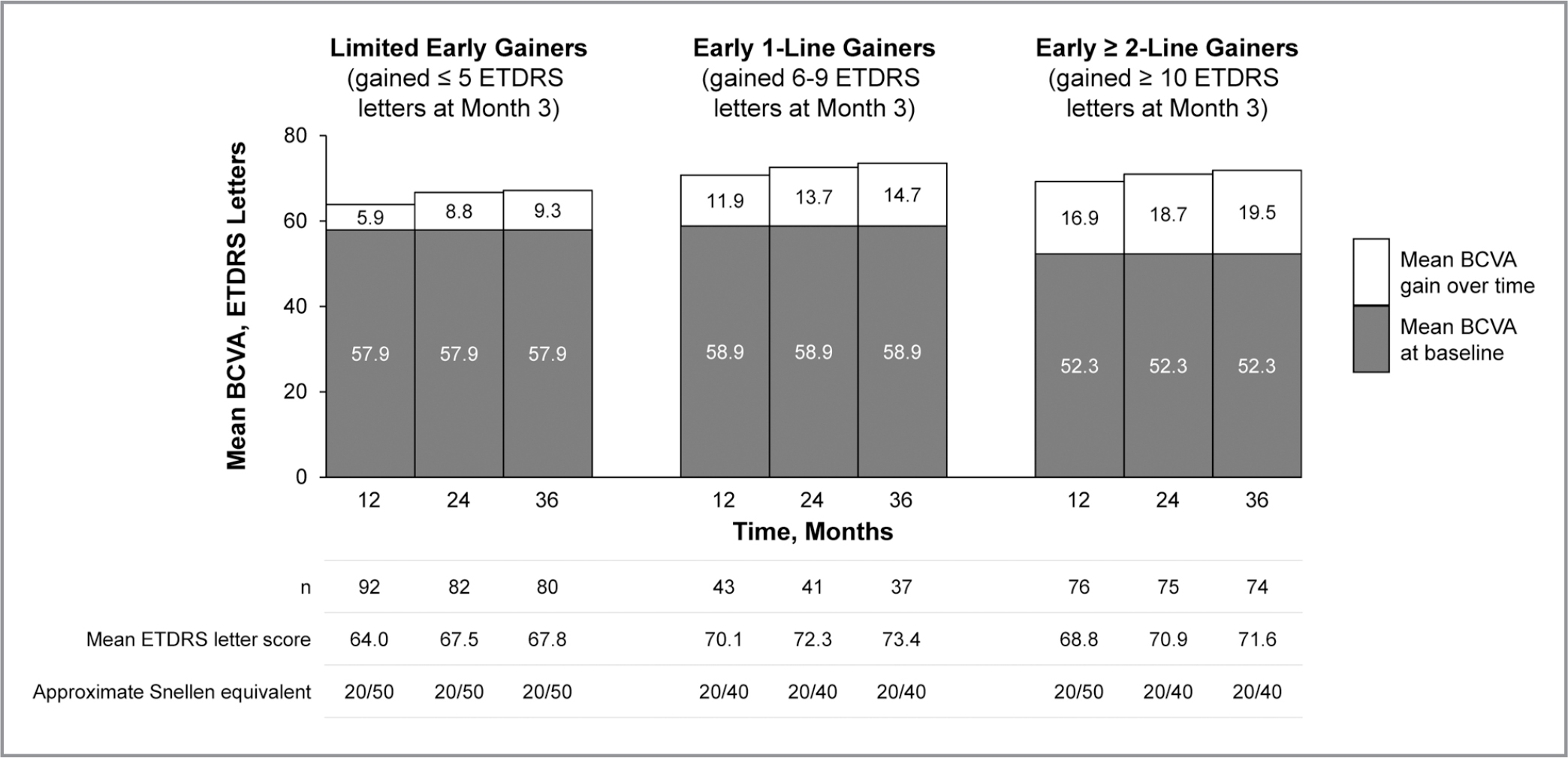 Mean baseline best-corrected visual acuity (BCVA) and mean BCVA gain over 36 months in limited early gainers (left), early 1-line gainers (center), and early ≥ 2-line gainers (right). Mean BCVA at baseline was measured in the overall population for each subgroup; mean BCVA at each time point (Early Treatment Diabetic Retinopathy Study [ETDRS]) letter score and approximate Snellen equivalent) were measured in patients with sufficient follow-up.