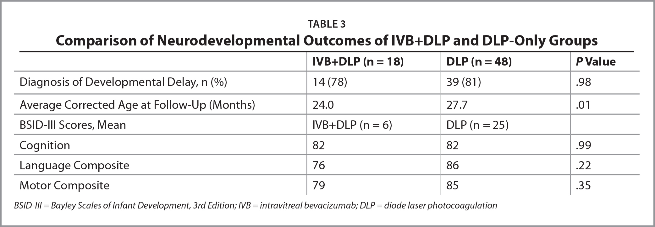 Comparison of Neurodevelopmental Outcomes of IVB+DLP and DLP-Only Groups