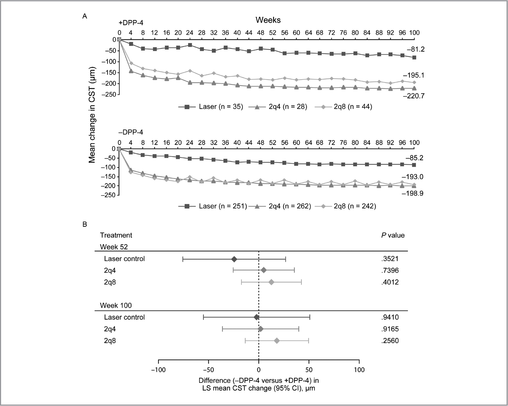 Central subfield thickness (CST) outcome by reported dipeptidyl peptidase-4 (DPP-4) inhibitor use at baseline. (A) Mean CST reduction through 100 Weeks by reported DPP-4 inhibitor use at baseline. (B) Difference in least square mean (95% CI) change in CST at Weeks 52 (top) and 100 (bottom) in –DPP-4 inhibitor versus +DPP-4 inhibitor subgroups. Missing data were imputed using last observation carried forward. 2q4 = intravitreal aflibercept injection 2 mg every 4 weeks; 2q8 = intravitreal aflibercept injection 2 mg every 8 weeks after five initial monthly doses; CI = confidence interval