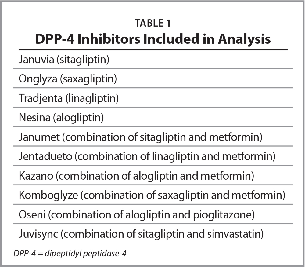DPP-4 Inhibitors Included in Analysis