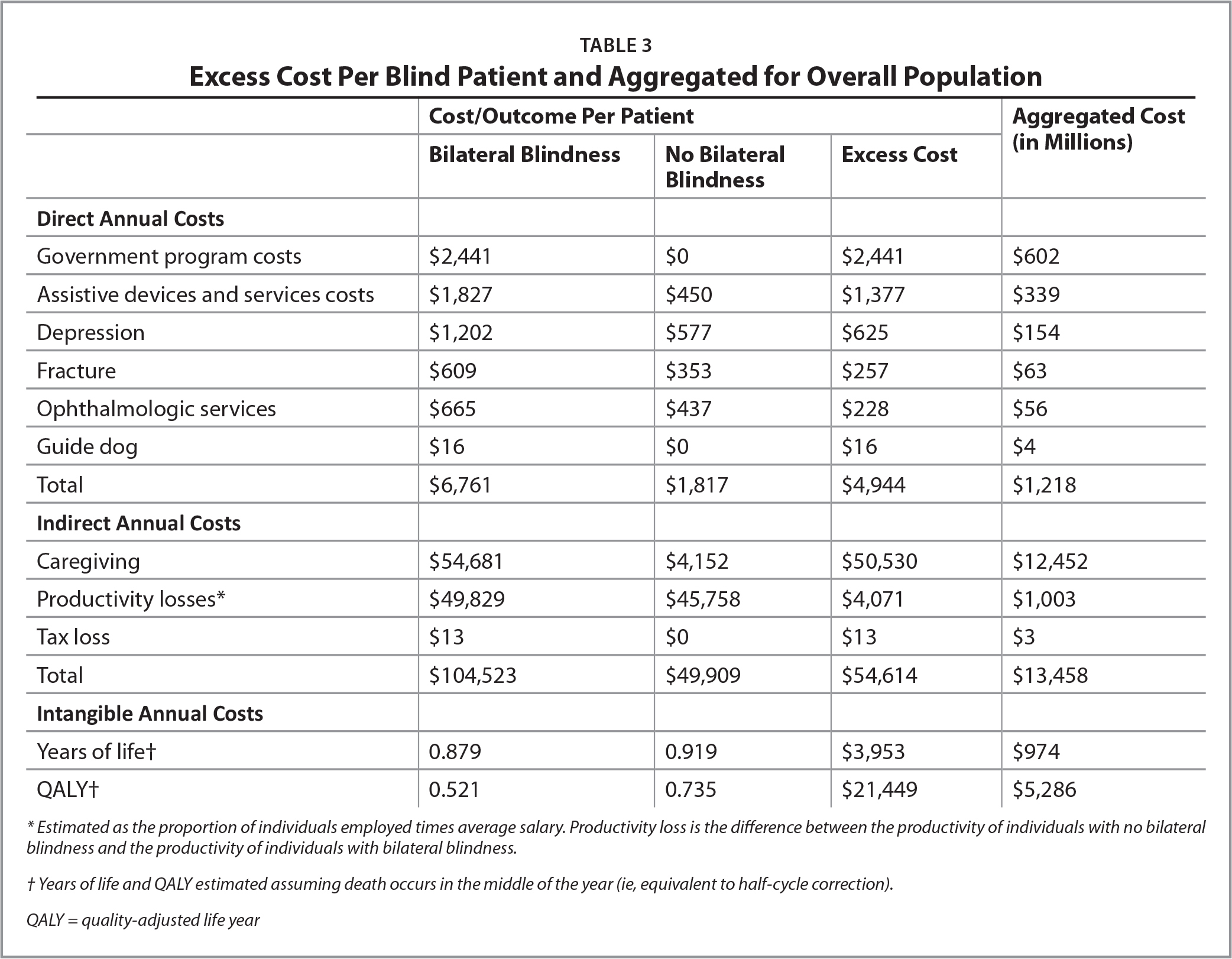 Excess Cost Per Blind Patient and Aggregated for Overall Population