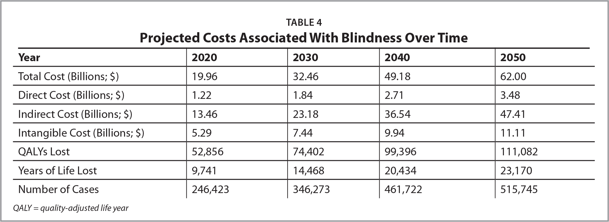 Projected Costs Associated With Blindness Over Time