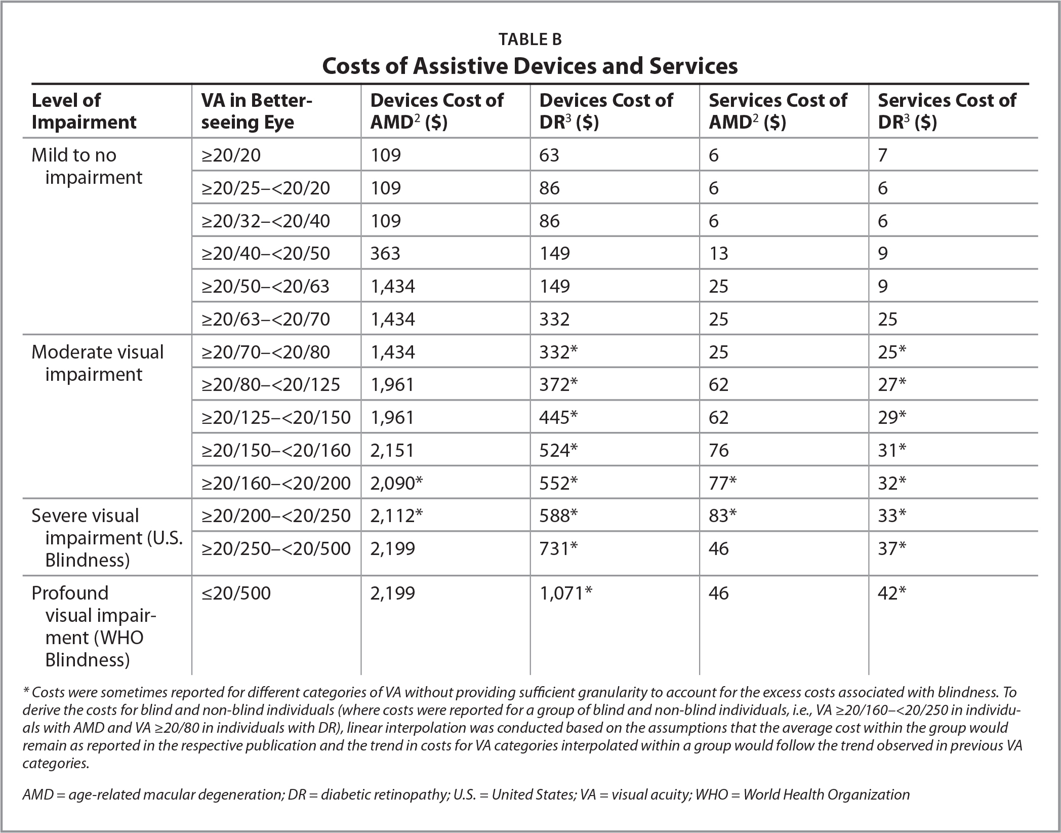 Costs of Assistive Devices and Services