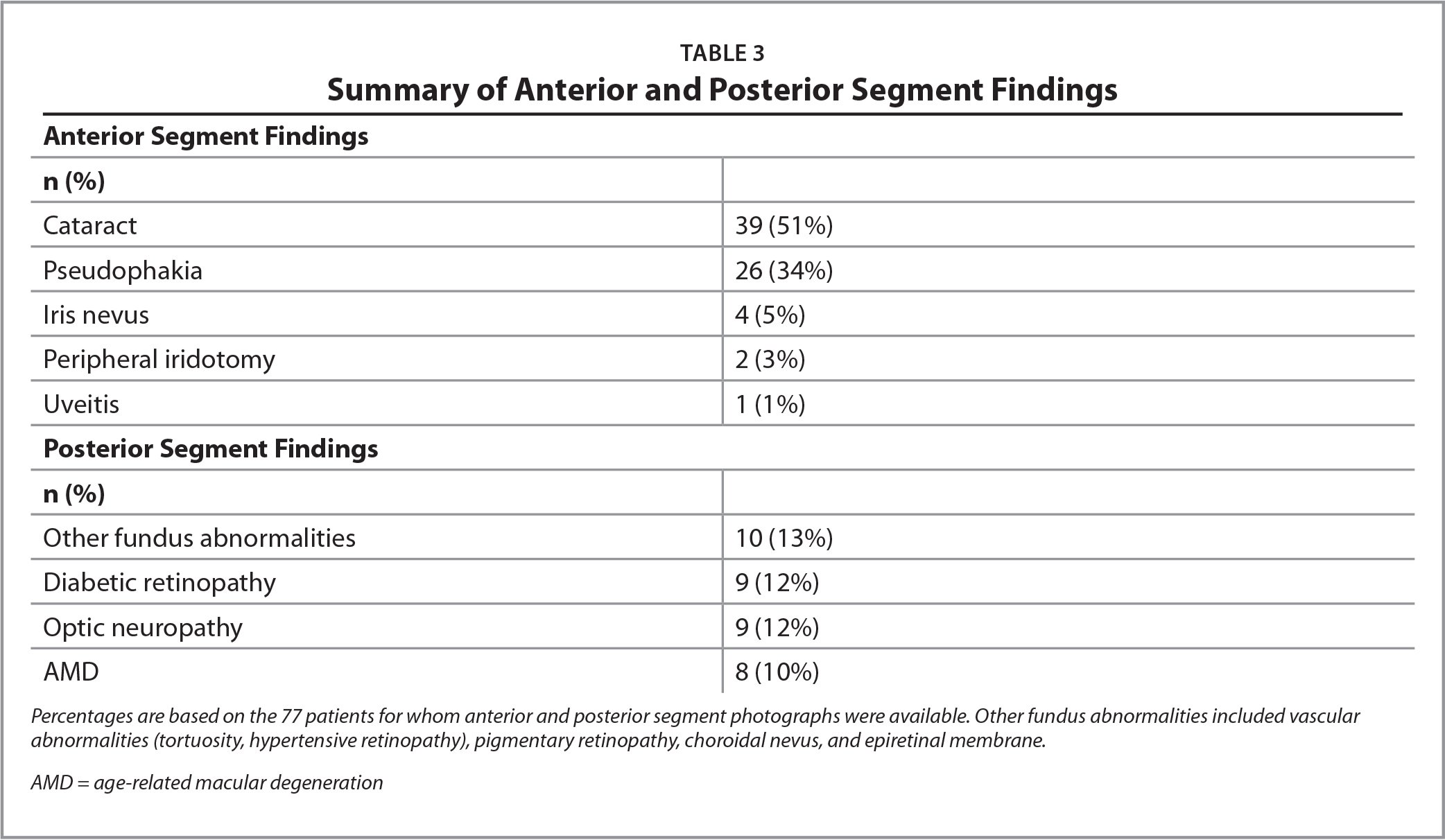Summary of Anterior and Posterior Segment Findings