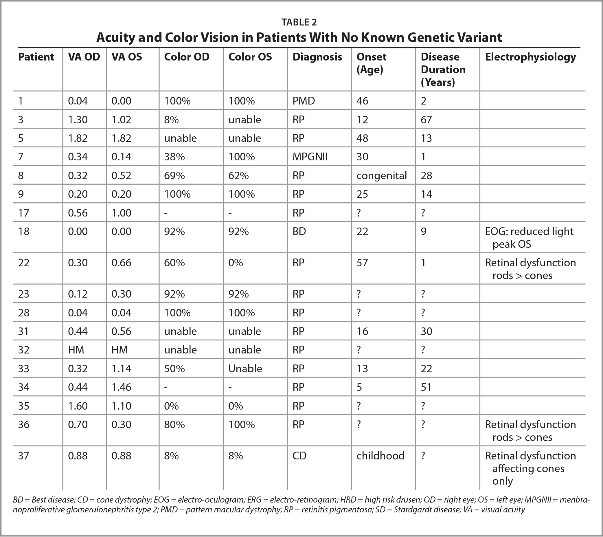 Acuity and Color Vision in Patients With No Known Genetic Variant