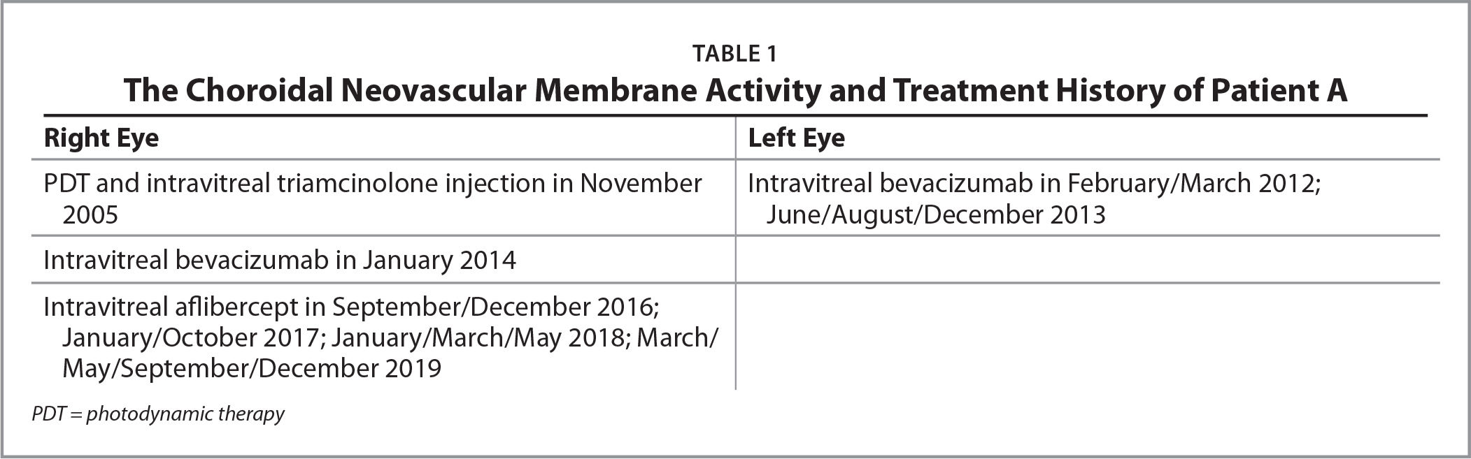 The Choroidal Neovascular Membrane Activity and Treatment History of Patient A