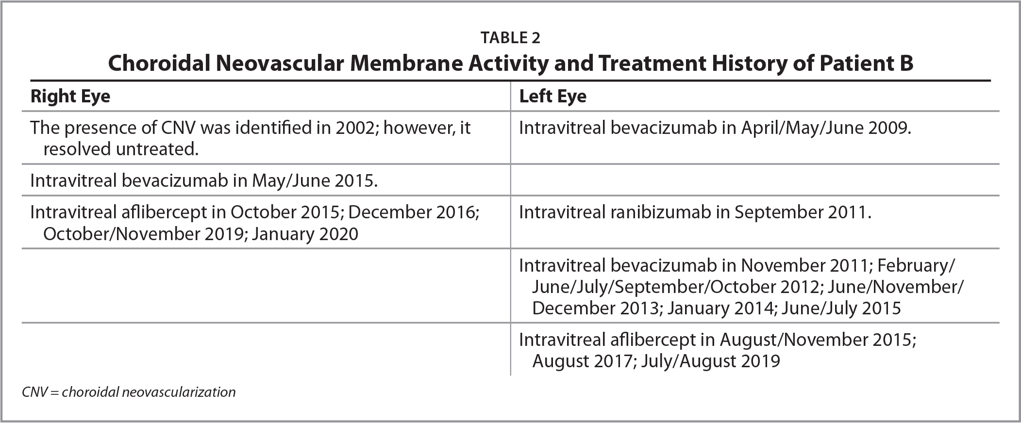 Choroidal Neovascular Membrane Activity and Treatment History of Patient B