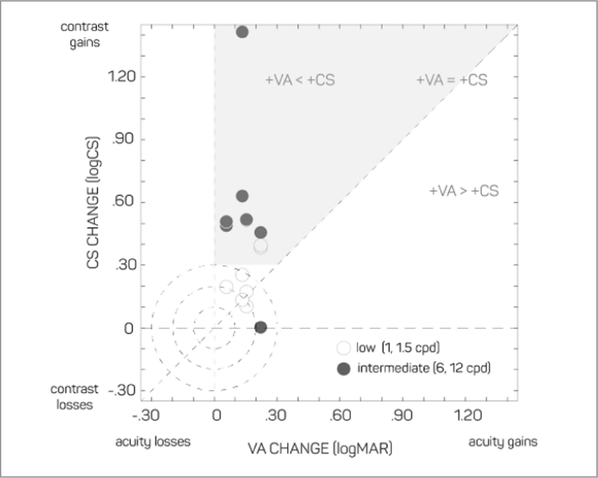 Comparing visual acuity (VA) and contrast sensitivity (CS) treatment effects. To evaluate the concurrent treatment effects that follow anti-vascular endothelial growth factor injections, visual gains for VA (X-axis) are co-plotted against gains for contrast sensitivity (CS) measured at two low (open) and two intermediate (filled) spatial frequencies. Three concentric circles mark the visual gain regions of one, two, and three steps in acuity and contrast, defined in logMAR or logCS (0.10, 0.20, and 0.30 log10 units). The main diagonal represents treatment profile of equal gains in VA and CS; the gray-shaded region marks a treatment profile of large meaningful CS changes (> 0.30 logCS), which are greater than concurrent VA gains. Note how frequencies of 3 cycles per degree (cpd) and 6 cpd (ie, 20/200 and 20/100) provide an opportunity to observe large treatment effects that cannot be observed in VA testing alone.