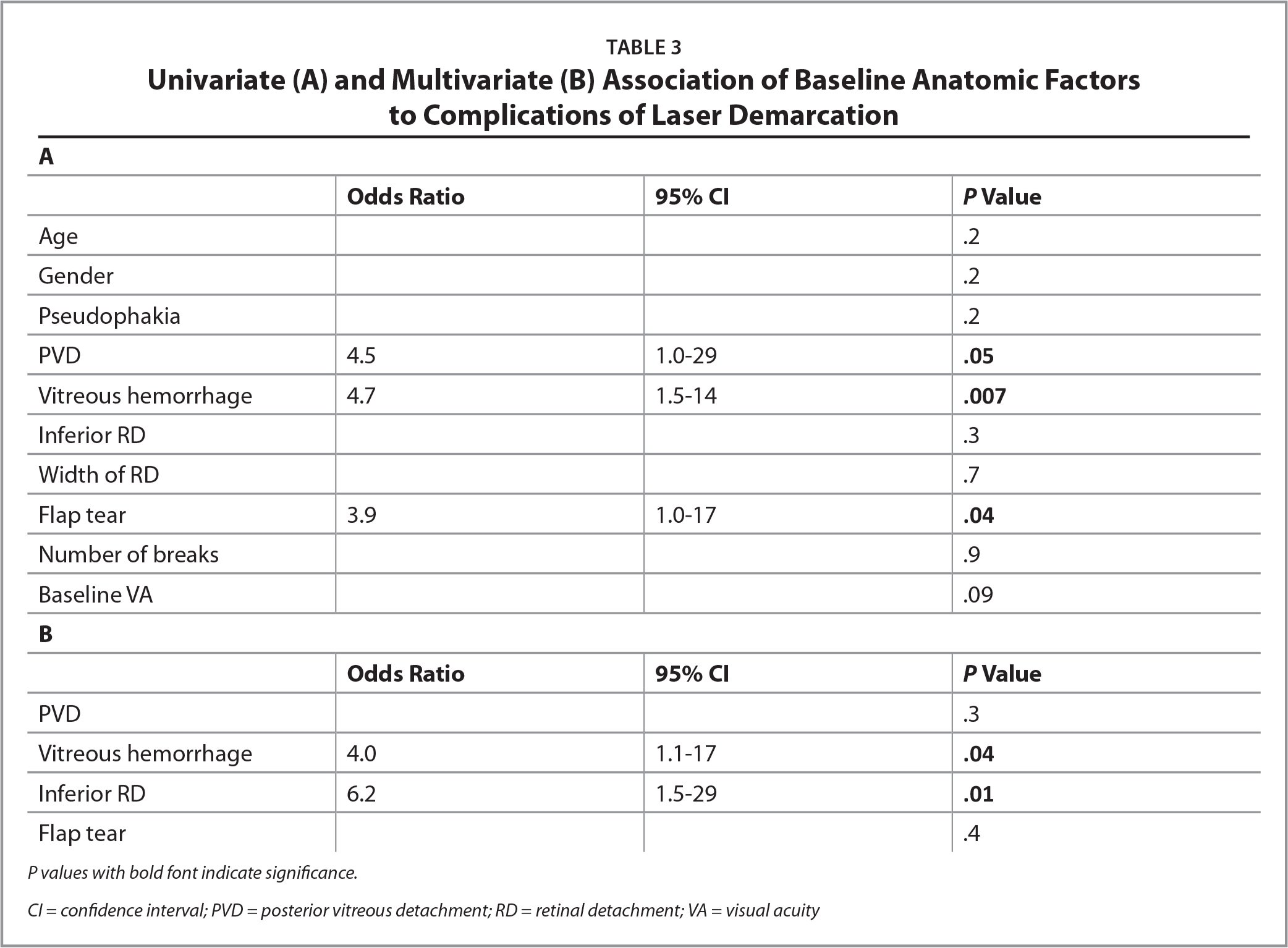 Univariate (A) and Multivariate (B) Association of Baseline Anatomic Factors to Complications of Laser Demarcation