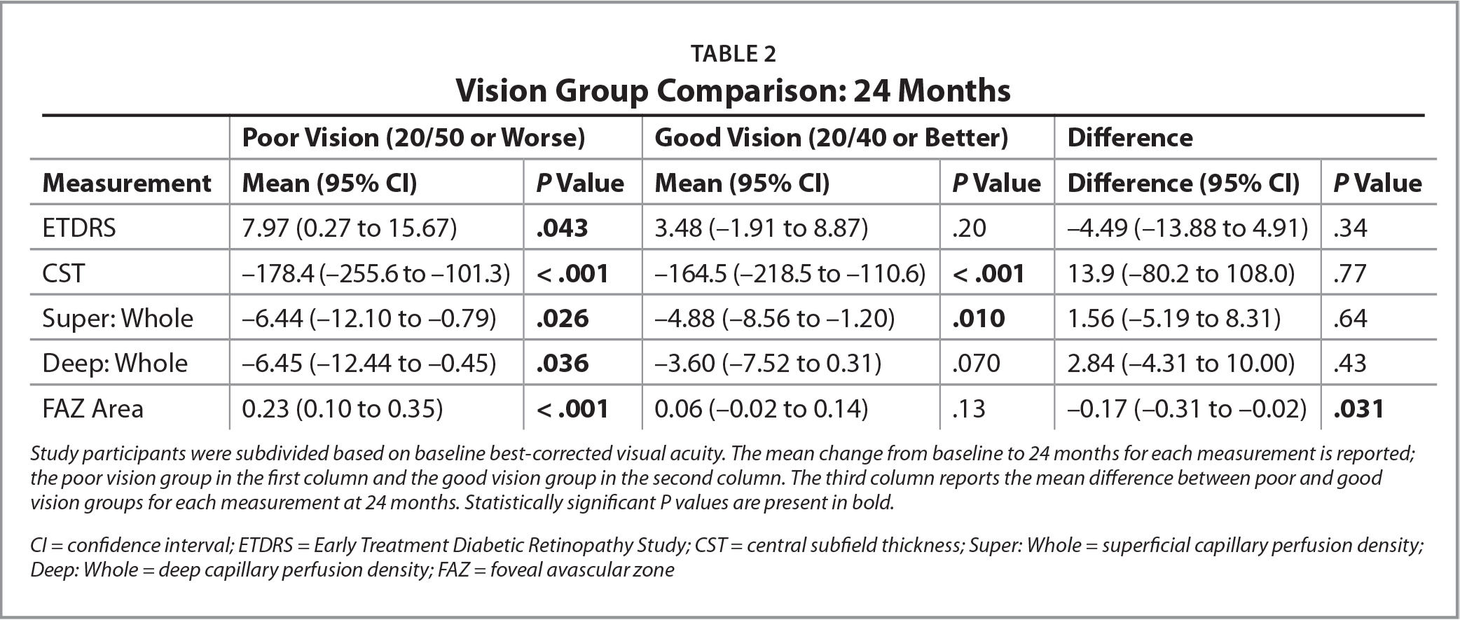 Vision Group Comparison: 24 Months