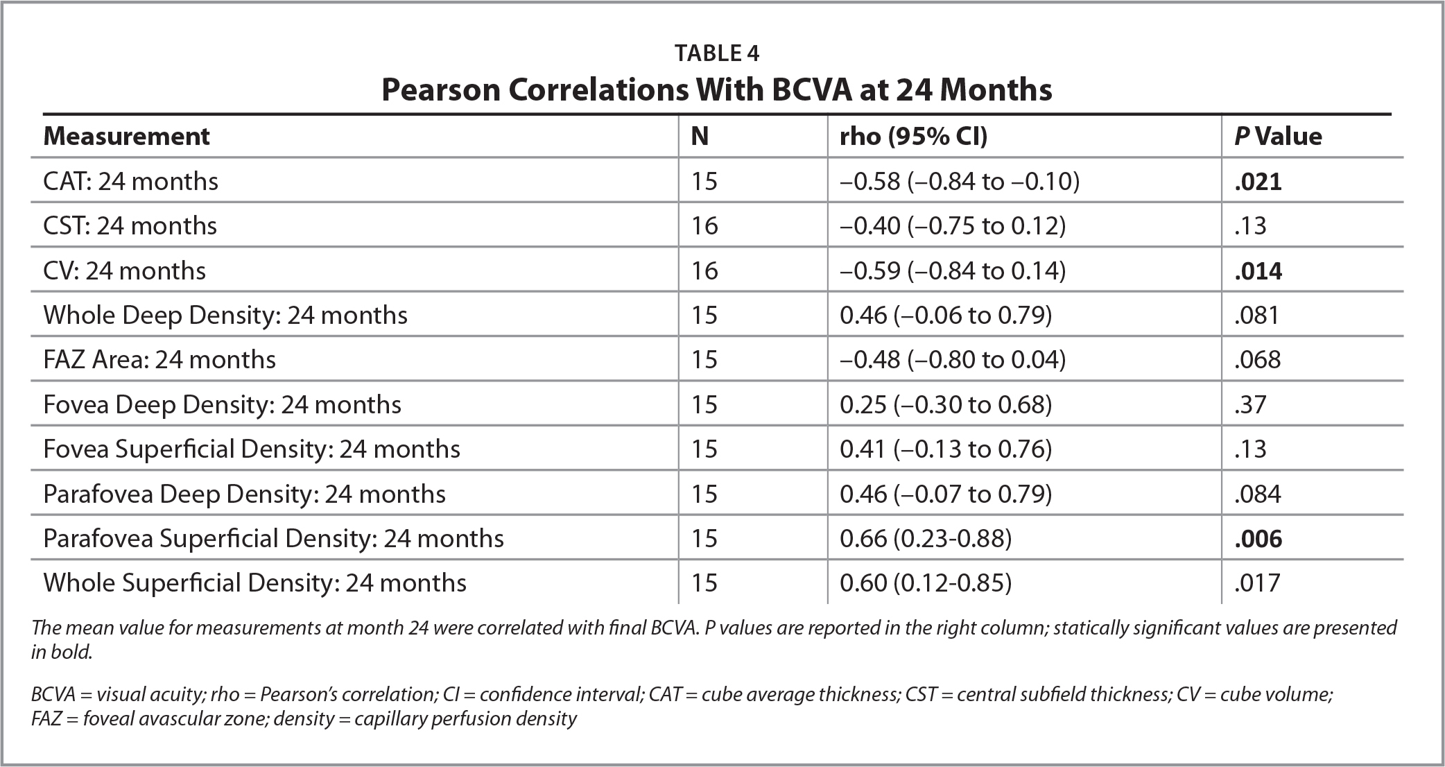 Pearson Correlations With BCVA at 24 Months