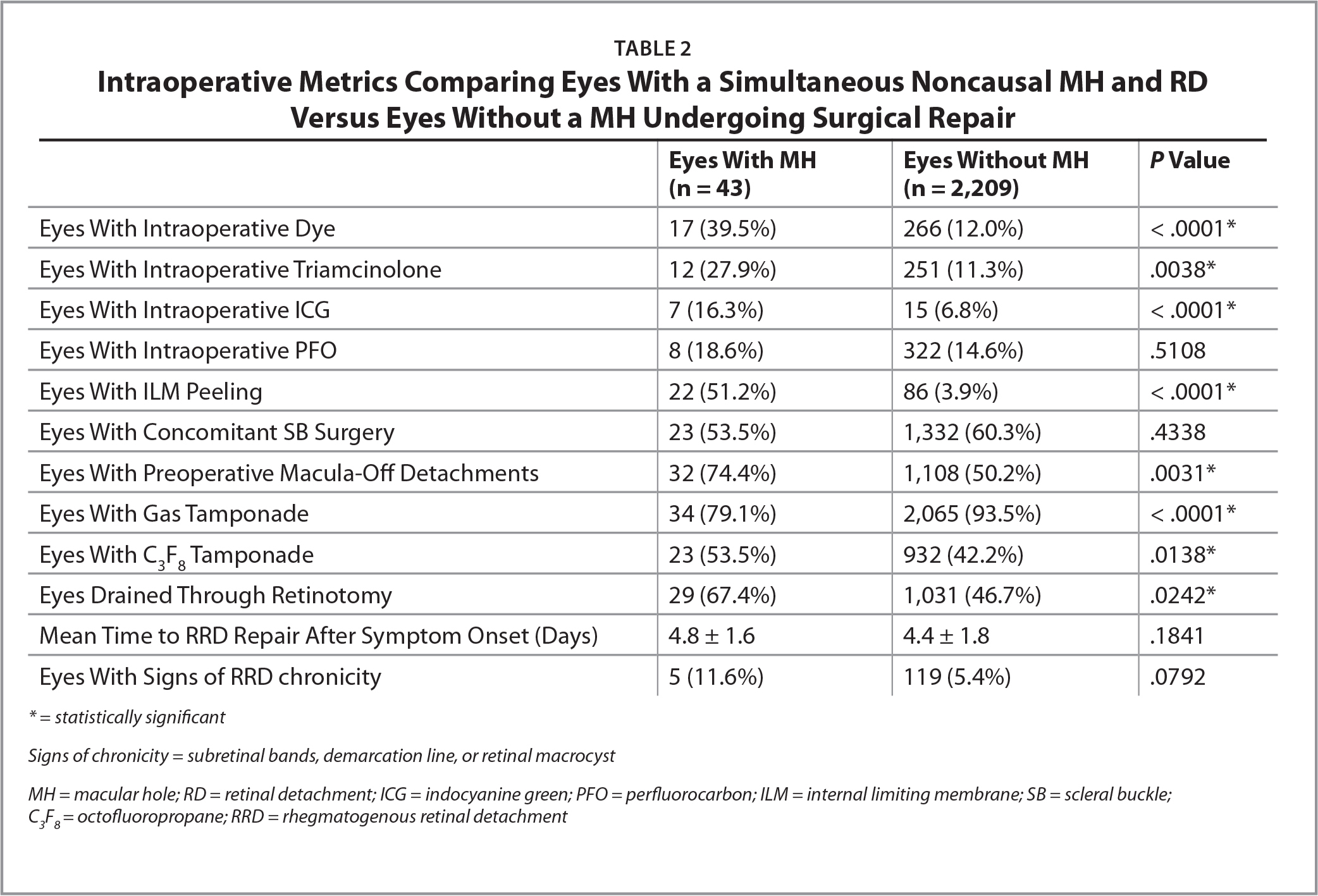 Intraoperative Metrics Comparing Eyes With a Simultaneous Noncausal MH and RD Versus Eyes Without a MH Undergoing Surgical Repair