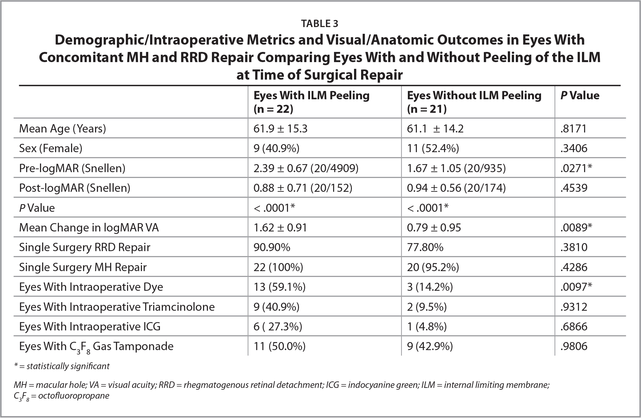 Demographic/Intraoperative Metrics and Visual/Anatomic Outcomes in Eyes With Concomitant MH and RRD Repair Comparing Eyes With and Without Peeling of the ILM at Time of Surgical Repair