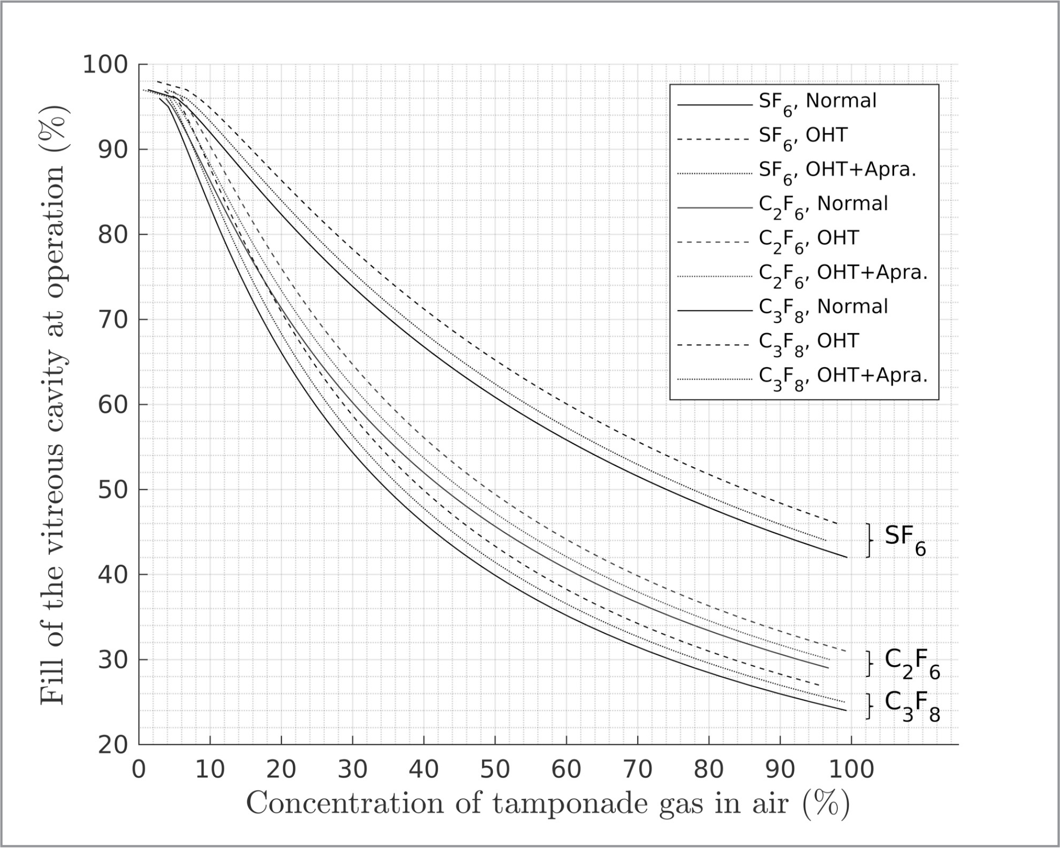 The effects of ocular hypertension (OHT) and apraclonidine treatment on concentration of gas required to achieve 100% fill postoperatively. The gas concentration required varies depending on aqueous dynamics. Eyes with normal aqueous outflow require lower gas concentrations than those with reduced outflow states, such as OHT, to achieve maximal fill.