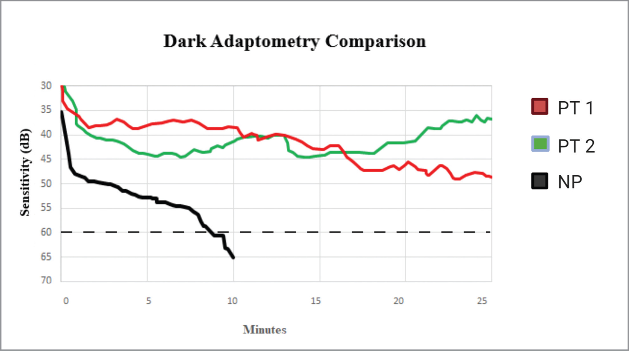Comparison of dark adaptometry results for Patients 1 and 2 compared with normal control. Demonstrates severely delayed dark adaptation for study patients. Rod intercept time for the normal control was 8 minutes. Patients 1 and 2 did not reach rod-intercept time at 30 minutes when testing was stopped.