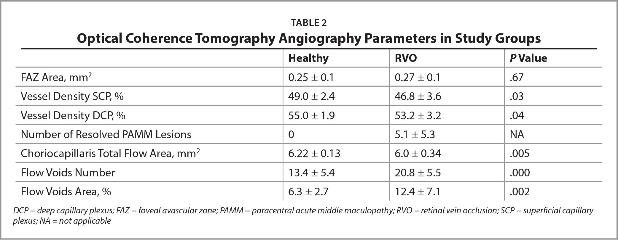 Optical Coherence Tomography Angiography Parameters in Study Groups