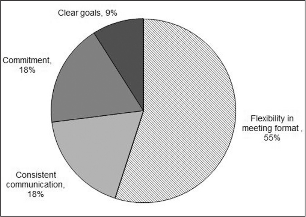 Facilitators of a successful mentoring relationship as reported by participants on the postmentoring survey.